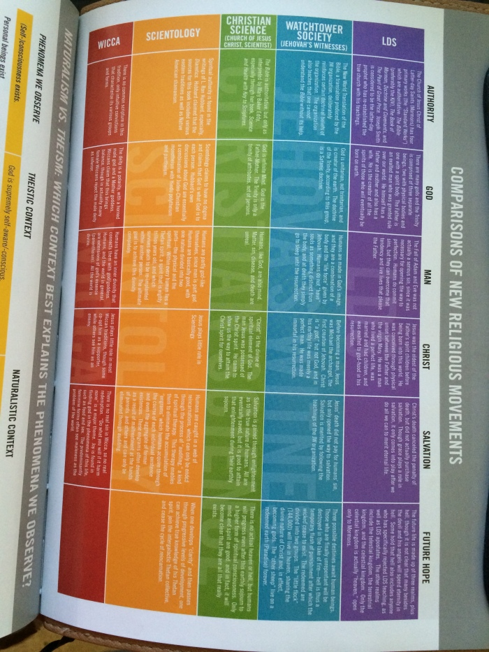 Apologetics Chart